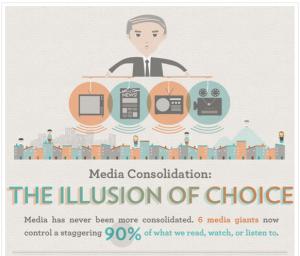 Mainstream Media Consolidation