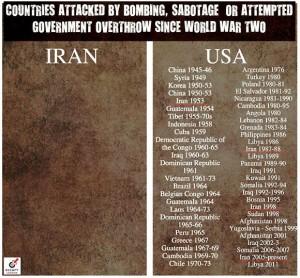 USA History of Aggression