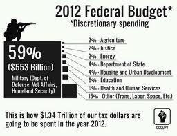 US Defense Budget