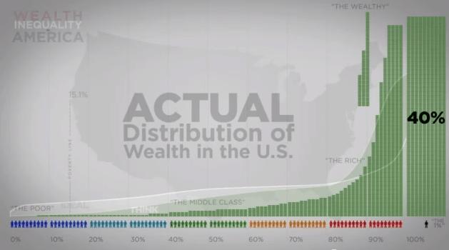 Gap Between Rich and Poor