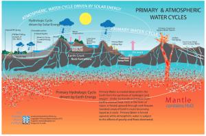 peak-water-water-cycle