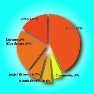 terrorist attacks US 1980 2005 FBI data