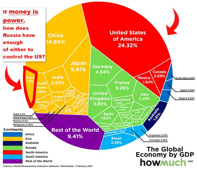 world GDP 2017