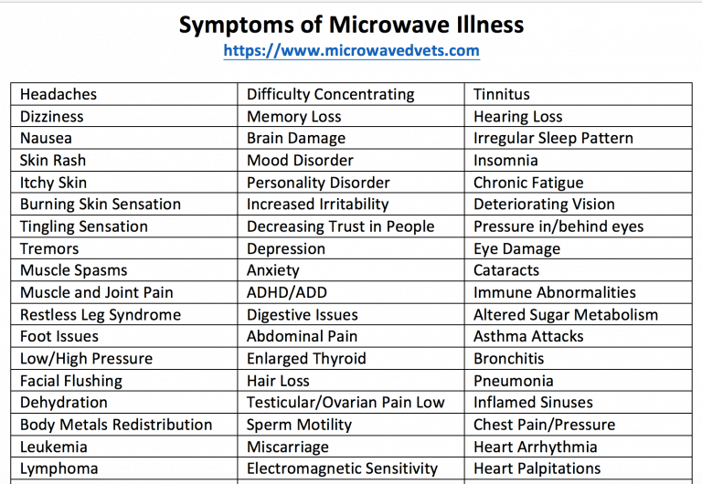 Symptoms EMF microwave illness