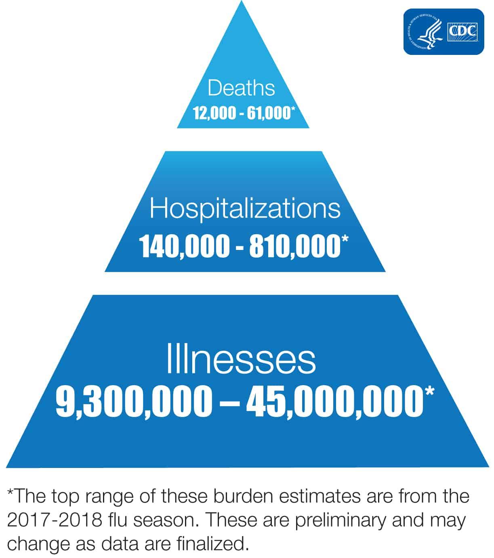 CDC flu stats emergency powers